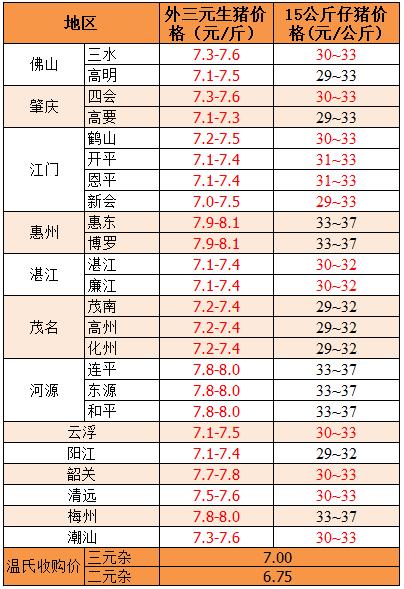 2018年9月4日广东省外三元、15公斤仔猪价格(元/斤)