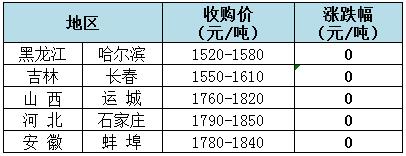 2018年9月4日全国玉米(水分15%)价格(元/吨)
