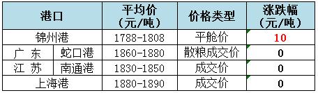 2018年9月4日全国玉米(水分15%)价格(元/吨)1