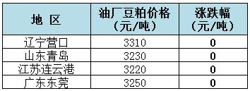 2018年9月4日全国重要地区油厂豆粕(43%蛋白)价格: