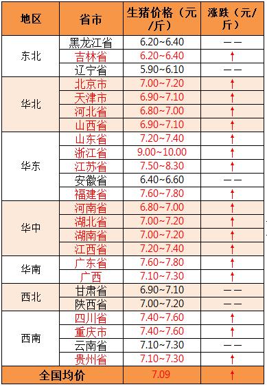 2018年9月6日全国外三元生猪价格(元/斤)