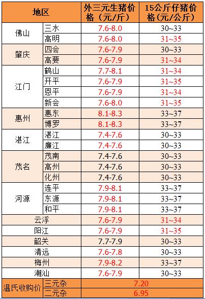 2018年9月6日广东省外三元、15公斤仔猪价格(元/斤)