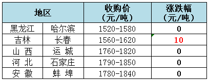 2018年9月6日全国玉米(水分15%)价格(元/吨)