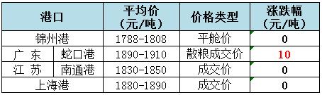 2018年9月6日全国玉米(水分15%)价格(元/吨)1