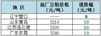 2018年9月6日全国重要地区油厂豆粕(43%蛋白)价格