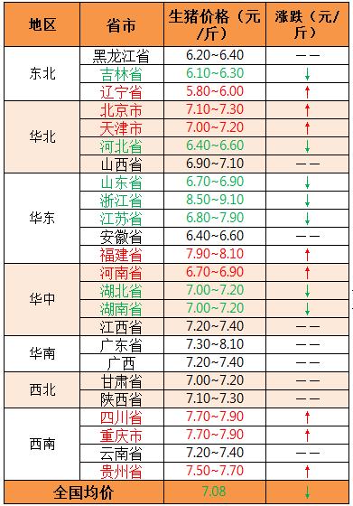 2018年9月11日全国外三元生猪价格(元/斤)
