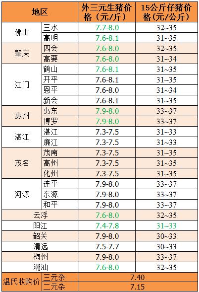 2018年9月11日广东省外三元、15公斤仔猪价格(元/斤)