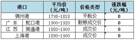 2018年9月11日全国玉米(水分15%)价格(元/吨)1