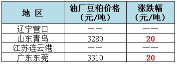 2018年9月11日全国重要地区油厂豆粕(43%蛋白)价格