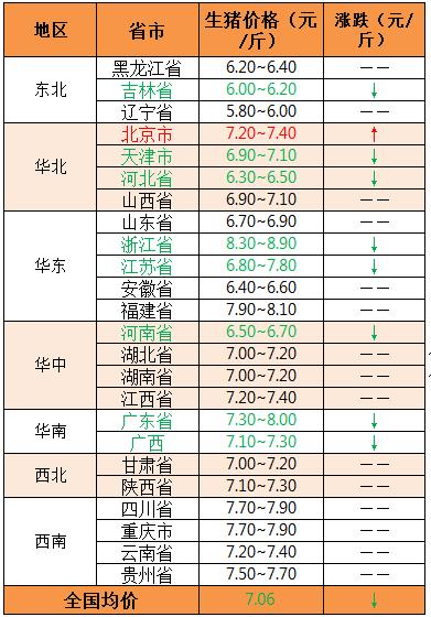 2018年9月12日全国外三元生猪价格(元/斤)