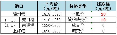 2018年9月12日全国玉米(水分15%)价格(元/吨)1
