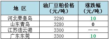 2018年9月12日全国重要地区油厂豆粕(43%蛋白)价格