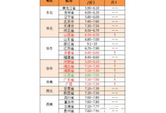 【中博特约-今日猪价】2018年9月21日:全国整体呈现南高北低状态