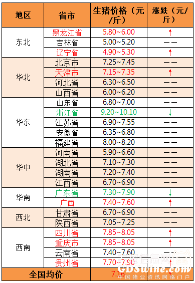 2018年10月12日全国外三元生猪价格