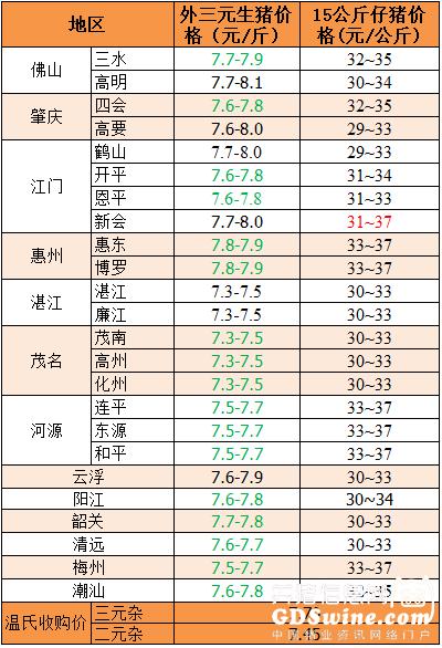 2018年10月12日广东省外三元、15公斤仔猪价格(元/斤)