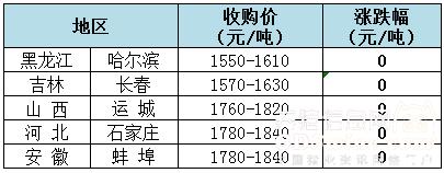 2018年10月12日全国玉米(水分15%)价格(元/吨)