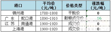 2018年10月12日全国玉米(水分15%)价格(元/吨)1
