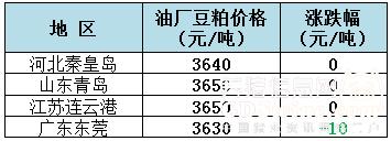 2018年10月12日全国重要地区油厂豆粕(43%蛋白)价格