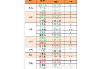 【中博特约-今日猪价】2018年10月15日:猪价稳中伴跌