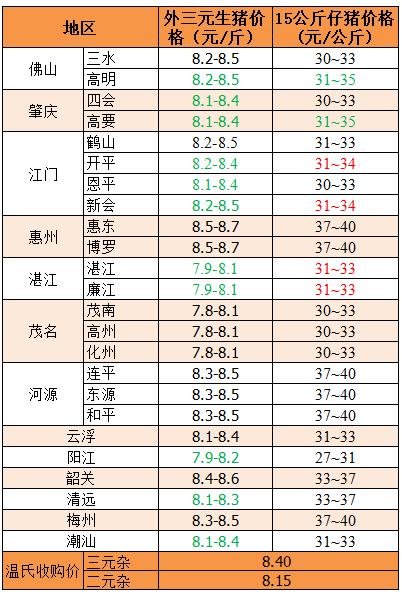 2018年11月2日广东省外三元、15公斤仔猪价格(元/斤)