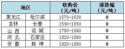 2018年11月2日全国玉米(水分15%)价格(元/吨)