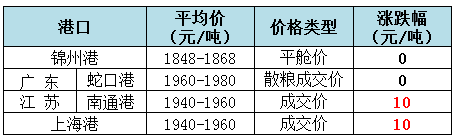 2018年11月2日全国玉米(水分15%)价格(元/吨)1