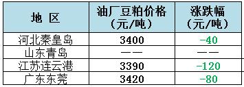 2018年11月2日全国重要地区油厂豆粕(43%蛋白)价格