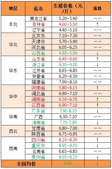 2018年11月5日全国外三元生猪价格