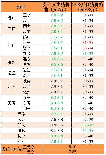 2018年11月5日广东省外三元、15公斤仔猪价格(元/斤)