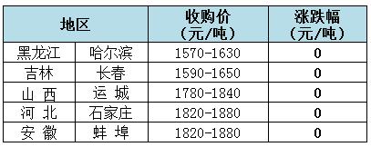 2018年11月5日全国玉米(水分15%)价格(元/吨)