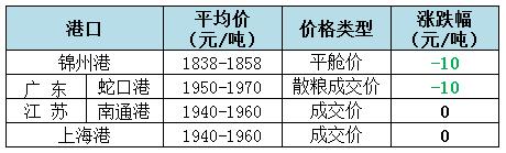 2018年11月5日全国玉米(水分15%)价格(元/吨)1
