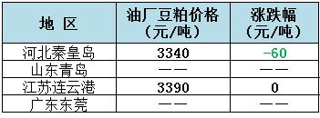 2018年11月5日全国重要地区油厂豆粕(43%蛋白)价格