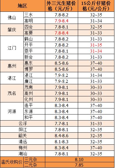 2018年11月6日广东省外三元、15公斤仔猪价格(元/斤)