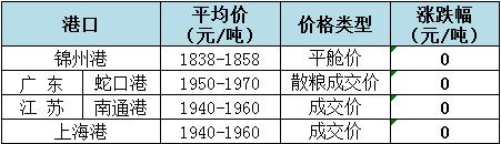 2018年11月6日全国玉米(水分15%)价格(元/吨)1