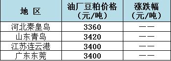 2018年11月6日全国重要地区油厂豆粕(43%蛋白)价格