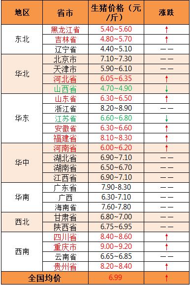 2018年11月6日全国外三元生猪价格