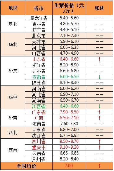 2018年11月8日全国外三元生猪价格(元/斤)