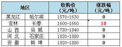 2018年11月8日全国玉米(水分15%)价格