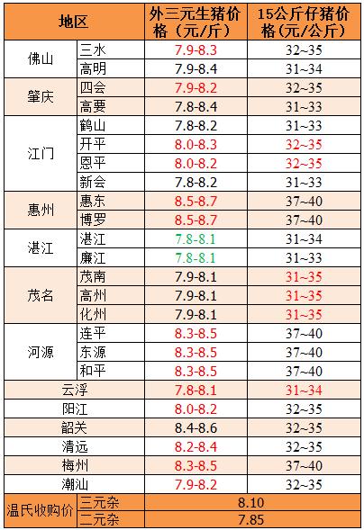 2018年11月8日广东省外三元、15公斤仔猪价格