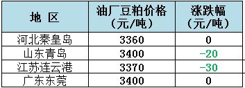 2018年11月8日全国重要地区油厂豆粕(43%蛋白)价格