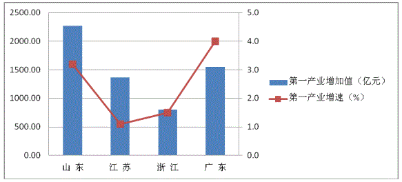 图1   2018年上半年山东、江苏、浙江、广东第一产业增加值及增速图