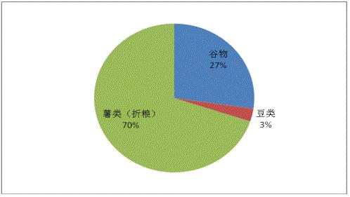 图3   2018年广东春收粮食产量结构图