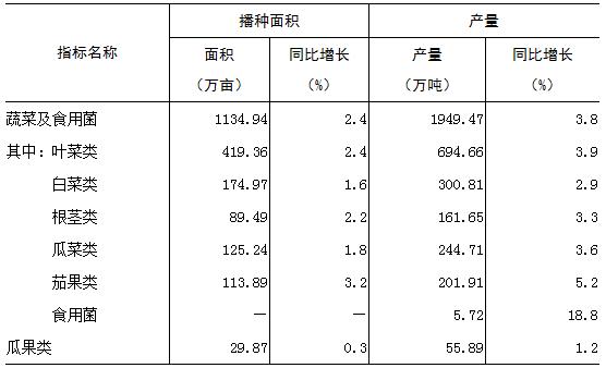 表1   2018年上半年广东蔬菜、瓜果生产情况表
