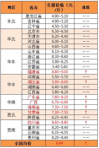2018年11月29日全国外三元生猪价格(元/斤)