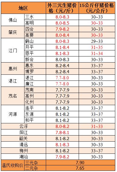 2018年11月29日广东省外三元、15公斤仔猪价格