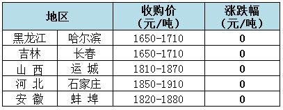 2018年11月29日全国玉米(水分15%)价格