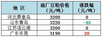2018年11月29日全国重要地区油厂豆粕(43%蛋白)价格