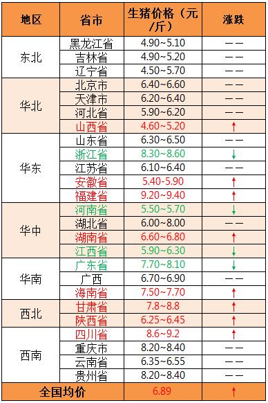 2018年11月30日全国外三元生猪价格(元/斤)