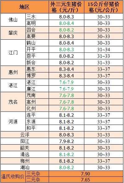2018年11月30日广东省外三元、15公斤仔猪价格