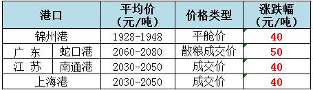 2018年11月30日全国玉米(水分15%)价格(元/吨)